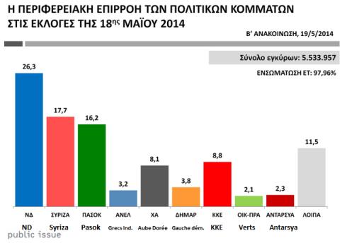 Grèce, encore une fois entre deux élections décisives (avanti.be) dans A gauche du PS tableaugrece2-b56c7